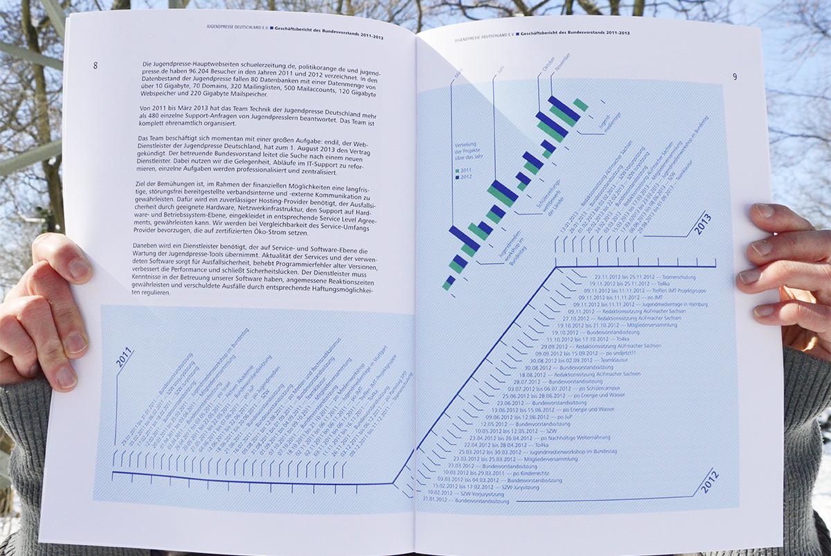 Jugendpresse bewegt: Geschäftsbericht 2011–2013