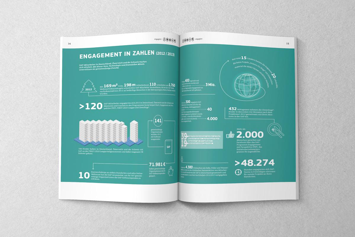 engagiert – Magazin über gesellschaftliche Verantwortung bei SAP